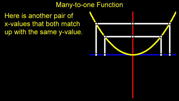 Many One Function - YouTube