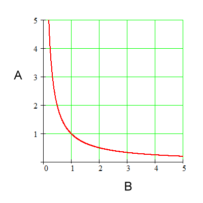 Hyperbola graphs, like the one