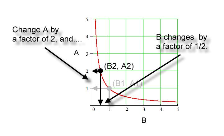 Inverse Proportion Graph Zona Land Education