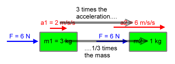 net force and acceleration relationship