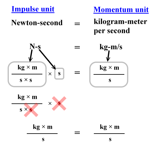 Momentum Equations Impulse Zona Land Education